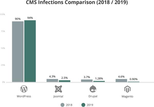 CMS infections in WordPress. Is WordPress veilig?